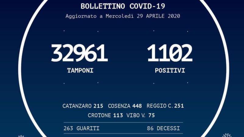 In Calabria le persone risultate positive al Coronavirus sono 1.102 (+5 rispetto a ieri)