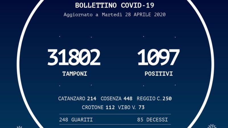 In Calabria le persone risultate positive al Coronavirus sono 1.097 (+1 rispetto a ieri)