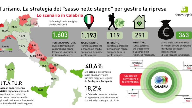 """Calabria, Dal turismo """"a km zero"""" benefici per 343 milioni di euro"""